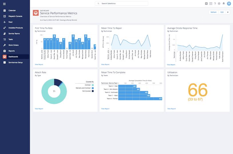 ServiceMax Service Performance Metrics