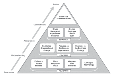 communication pyramid; team communication strategies