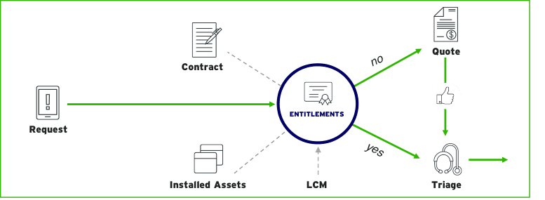 How to Achieve Asset Centricity - entitlements