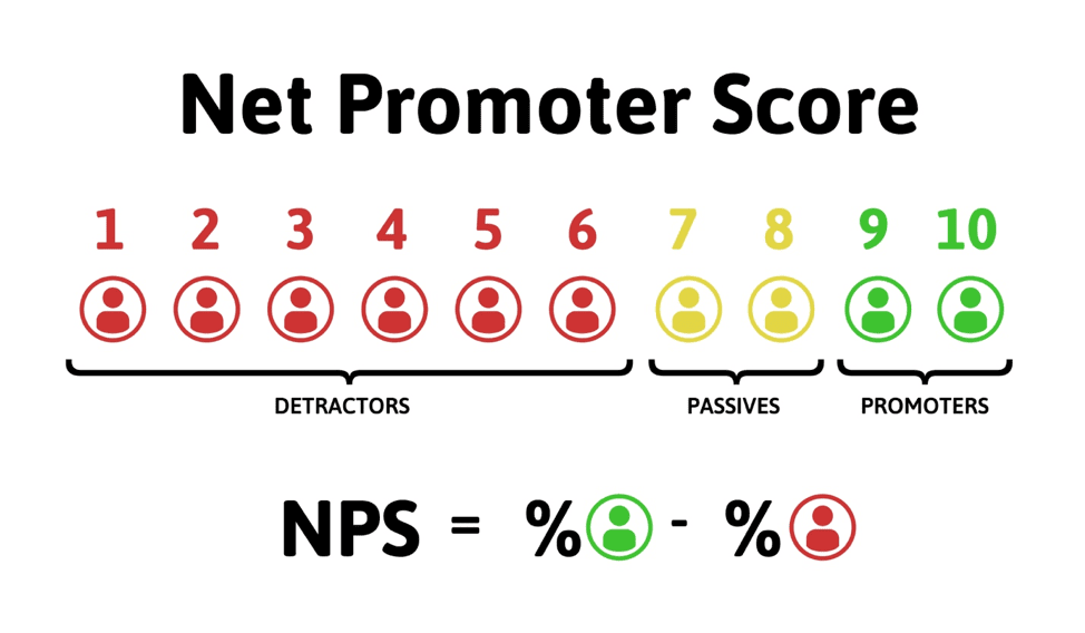 NPS; the real service performance metrics