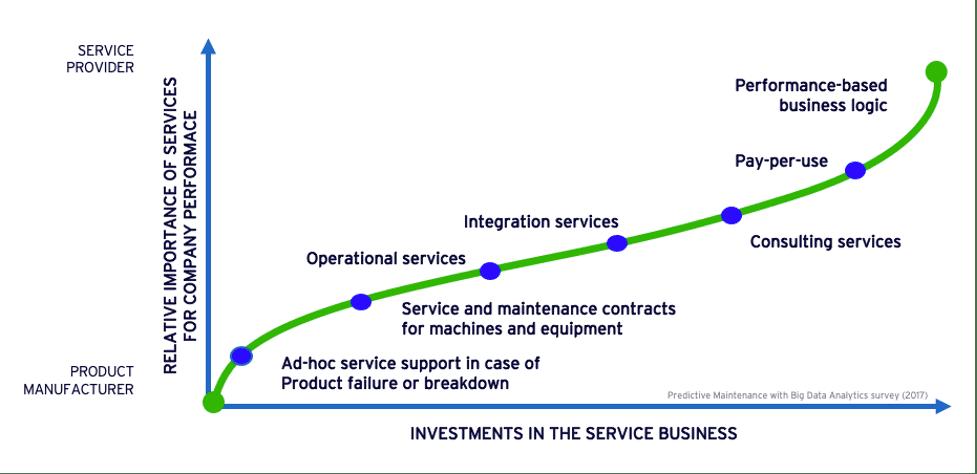 finding new streams of service revenue
