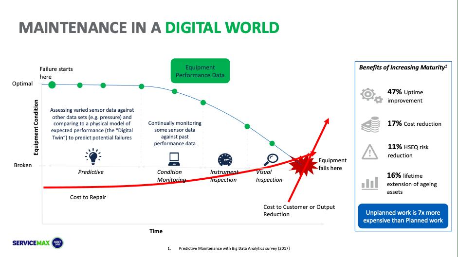 maintenance in digital world
