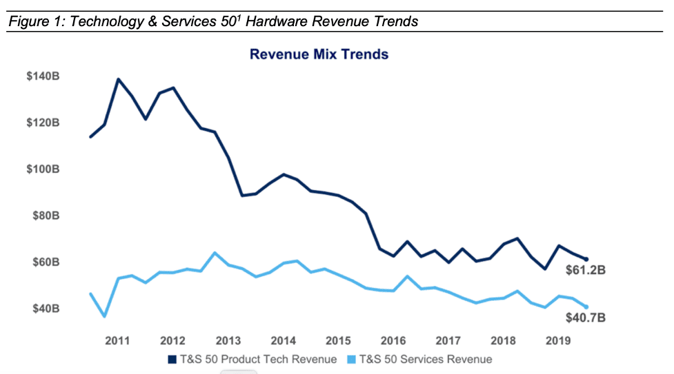 T&S 50 product tech revenue chart